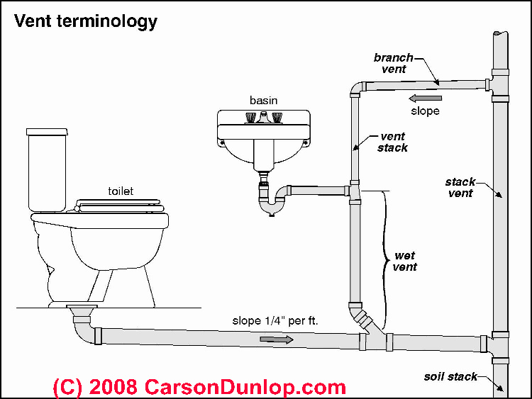 1435184 How Install Ceiling Light Currently No as well Article besides Can Have Same Vent Sink Vent Toiler Shower 783794 additionally Wiring Diagrams Plumbing in addition Whirlpool Calypso Washer Repair Guide. on water softener wiring schematic
