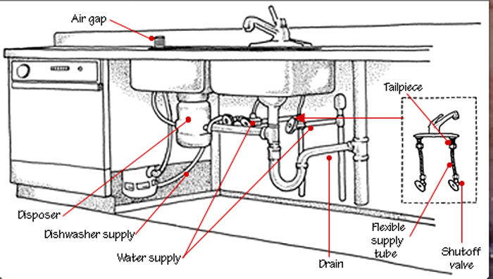 kitchen sink plumbing parts i need. Interior Design Ideas. Home Design Ideas